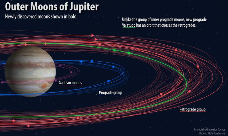 Αστρονόμοι ανακάλυψαν 12 ακόμη δορυφόρους του Δία -Ο ένας σε τροχιά «αυτοκτονίας» [εικόνες & βίντεο]